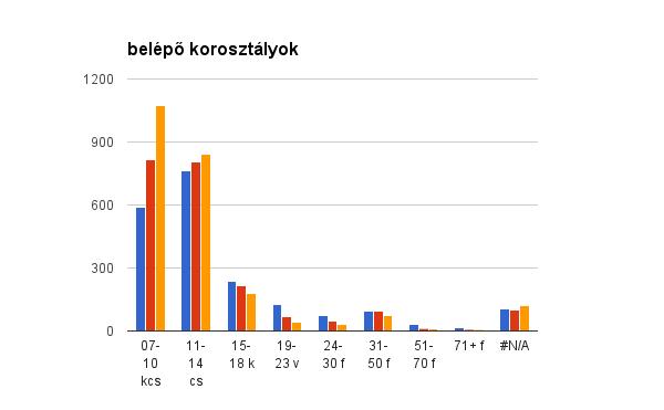 statisztika_4