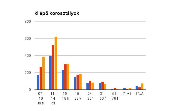 statisztika_5